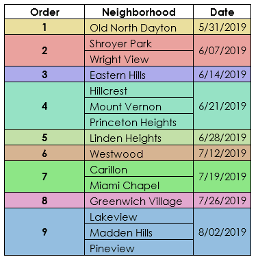 Neighborhood_Matters_Route_Table